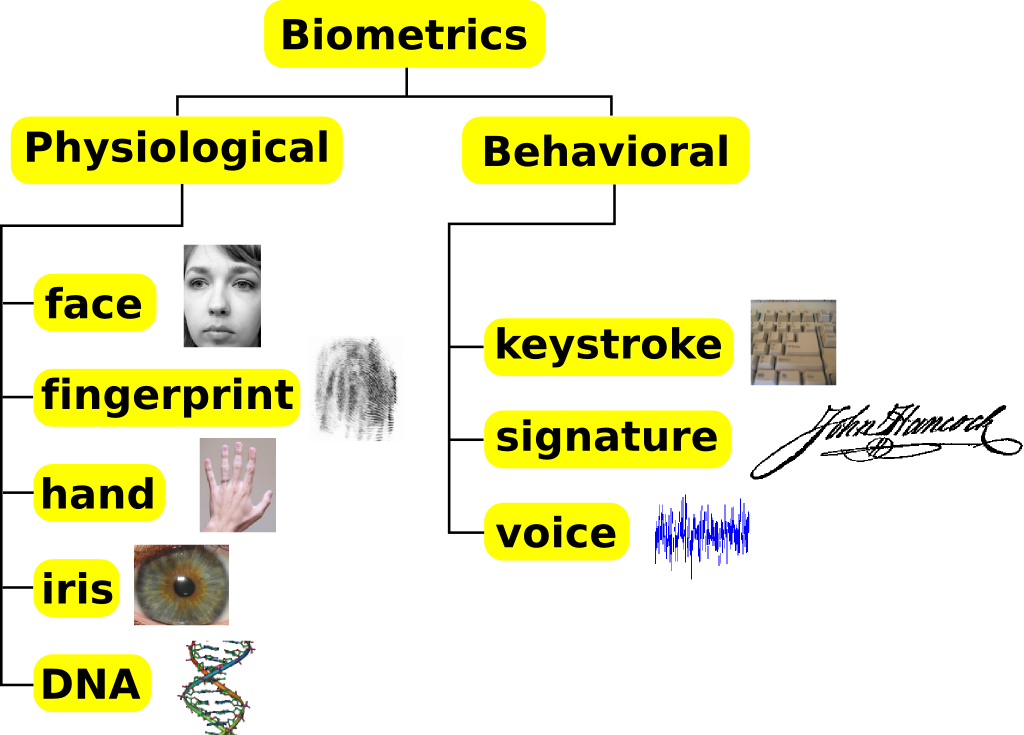biometric systems Several frameworks have been proposed to evaluate the security of biometric  systems popular ones include the simpler ratha's framework [1].